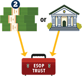 How an ESOP Works infographic
